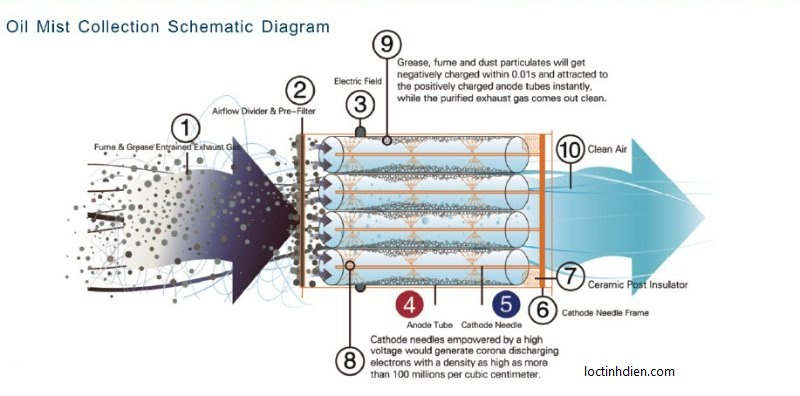 Nguyên lý lọc tĩnh điện ESP